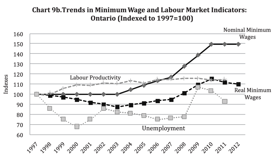 Section 2 Minimum Wage In Ontario Profile And Trends Ministry Of