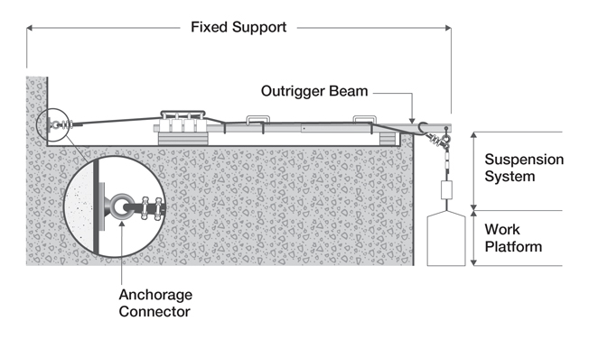 The sketch shows components of a typical suspended work platform system: fixed support, outrigger beam, suspension system, work platform and anchorage connector