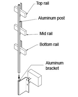Diagram of an aluminum guardrail showing the top rail, aluminum post, mid rail, bottom rail and aluminum bracket.