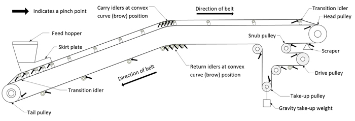Illustration showing belt conveyor pinch points.  A pinch point can be located at a head, tail, drive, deflection and tension pulley or, if the lift of the belt is restricted, at the return rollers and carry rollers.