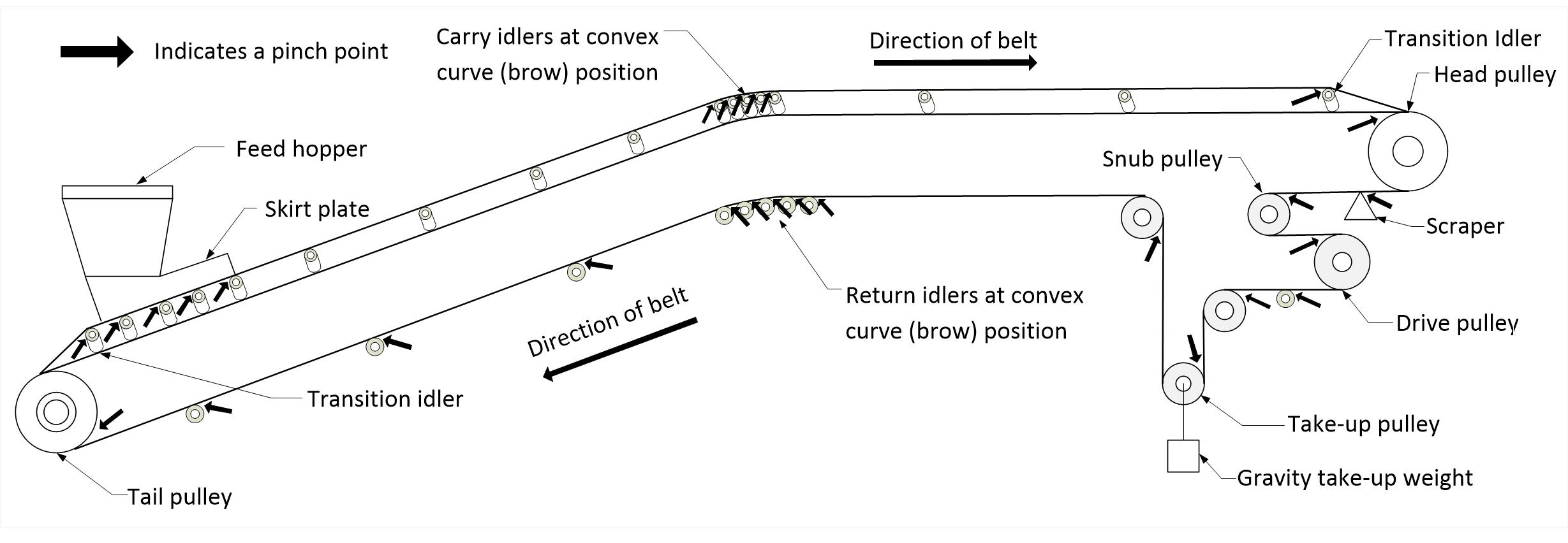 Illustration showing belt conveyor pinch points. A pinch point can be  located at a head