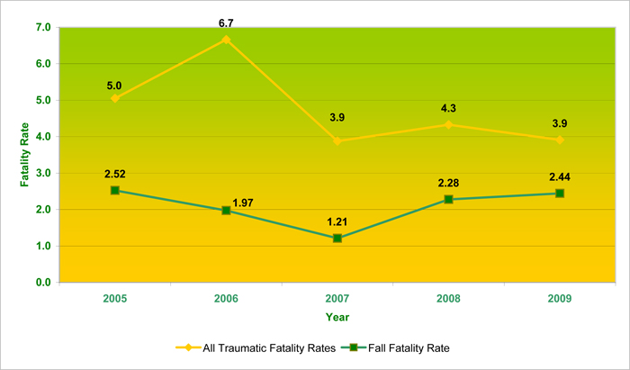 Ontario Construction Industry Fatality Rates per 100,000 workers, 2005 to 2009