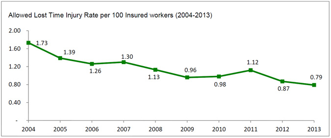 Allowed Lost Time Injury Rate per 100 Insured workers (2004-2013)