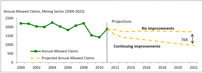Annual Allowed Claims for the Mining Sector