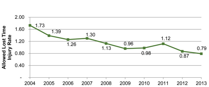 Line Graph: Allowed Lost Time Injury Rate in Mining Sector has Declined over the Last 10 Years