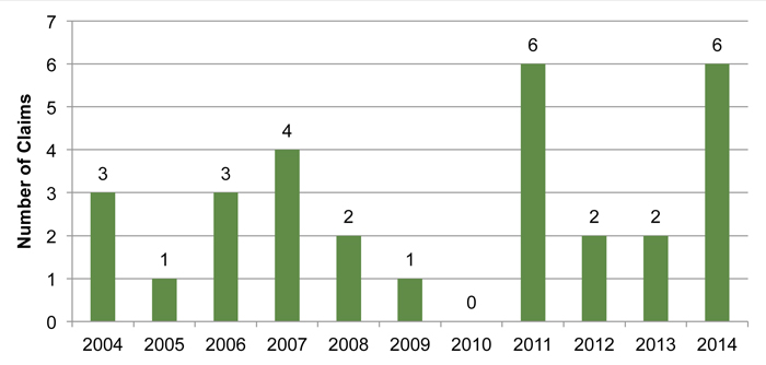 Bar Graph: Traumatic Fatalities Ontario Mining Sector 2004-2014