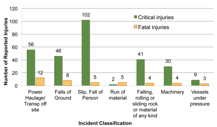 Bar Graph: Top 7 Incident Categories associated with Critical and Fatal Injuries – 2000-2014