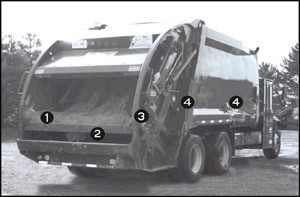 Figure 1: Photo of a rear-loading compacting vehicle identifying specific  mechanisms (as listed).