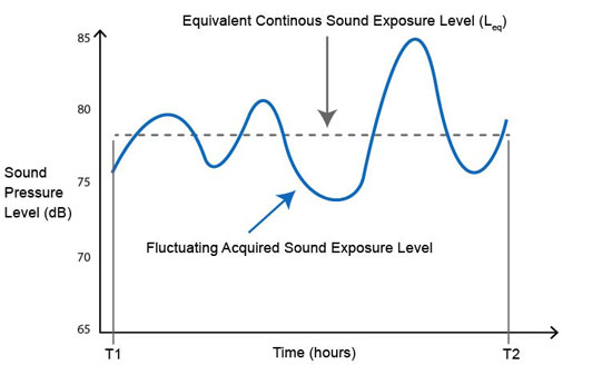 Chart showing relationship between fluctuating sound exposure levels and the determination of the equivalent sound exposure level (Leq)