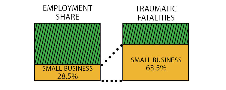 Infographic demonstrating that small businesses' share of traumatic fatalities is much greater than their share of employment: small business share of employment is 28.5%, while their share of traumatic fatalities is 63.5%.