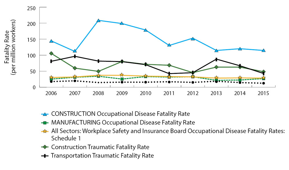 Healthy And Safe Ontario Workplaces Measuring Our Progress