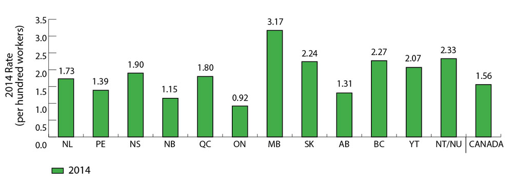 Bar graph comparing lost-time injury rate  for each province and territory, and for Canada overall from 2005 to 2014. In 2014 the highest lost-time injury rate is in Manitoba, with 3.17 injuries per hundred workers. The lowest lost-time injury rate is in Ontario, with 0.92 injuries per hundred workers in 2014. Canada's overall lost-time injury rate in 2014 is 1.56 per hundred workers. Refer to table below for complete data.