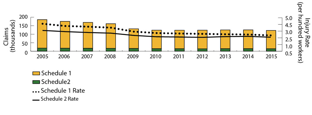 Bar and line graph showing Schedule 1 and Schedule 2 no lost-time injury rates and claims gradually declining from 2005 to 2015. Lines show that Schedule 1 no lost-time injury rates are consistently higher than Schedule 2 no lost-time injury rates. Similarly, segmented bars show that the number of Schedule 1 no lost-time injury claims is consistently higher than Schedule 2 no lost-time injury claims. The line showing Schedule 1 no-lost-time injury rates peaks in 2005 at 4.11 injuries per hundred workers, and declines to 2.36 in 2015. The line showing Schedule 2 no-lost-time injury rates is lower than for Schedule 1 overall. The Schedule 2 no lost-time injury rates decline from 3.11 in 2005 to 2.09 in 2015. Bars showing the total number of Schedule 1 and 2 no lost-time injury claims peak at 185,737 in 2005 and decline to 122,133 in 2015. Refer to table below for complete data.