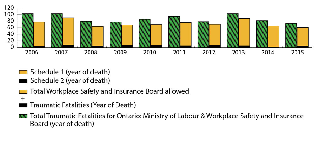 Bar graph comparing traumatic fatalities data each year from 2006 to 2015. For each year, a pair of bars compare total Workplace Safety and Insurance Board (WSIB) allowed traumatic fatalities against the total traumatic fatalities for Ontario. The highest number of WSIB allowed traumatic fatalities is 90 in 2007, while the total number of traumatic fatalities in Ontario for that year was 102. The lowest number of WSIB allowed traumatic fatalities is 61 in 2015, with 72 total traumatic fatalities in Ontario that year. Refer to table below for complete data.