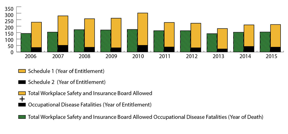 Bar graph comparing allowed occupational disease fatalities data each year from 2006 to 2015. For each year, a pair of bars compare total Workplace Safety and Insurance Board allowed occupational disease fatalities by year of entitlement against the total Workplace Safety and Insurance Board allowed occupational disease fatalities by year of death for Ontario. The highest number of allowed occupational disease fatalities by year of entitlement is 301 in 2010, while the number of allowed occupational disease fatalities by year of death  in Ontario for that year was 174 which is also a 10 year highest. The lowest number of allowed occupational disease fatalities by year of entitlement  is 181 in 2013, with 141 allowed occupational disease fatalities by year of death  in Ontario that year. Refer to table below for complete data.