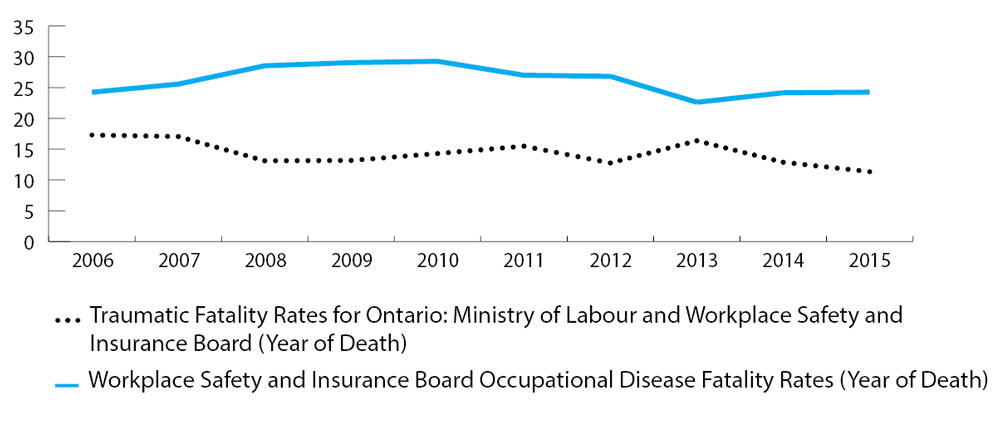 Line graph comparing data from 2006 to 2015 by year of death. The highest traumatic fatality rate was 17.29 per million workers in 2006, and the lowest was 11.34 per million workers in 2015. The highest occupational disease fatality rate was 29.26 per million workers in 2010, and the lowest was 22.61 per million workers in 2013. Refer to table below for complete data.
