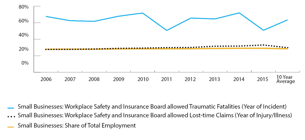 Line graph showing that the share of traumatic fatalities occurring in small businesses is consistently much higher than small business's share of total employment, as well as small business's share of allowed lost-time claims. The ten-year average for traumatic fatalities in small businesses was 63.49% of the total, while the average for lost-time claims was 29.84% of the total, and small business's share of employment was 28.45% of the total. Refer to table below for complete data.