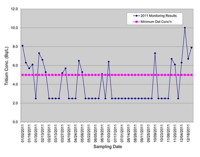 Line Graph: Bowmanville water treatment plant sampling results