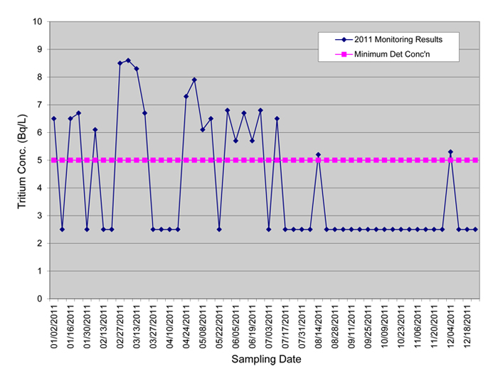 Line Graph: Line graph showing R. C. Harris water treatment plant sampling results