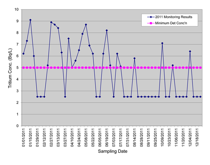 Line Graph: F. J. Horgan water treatment plant sampling results