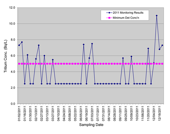 Line Graph: Newcastle water treatment plant sampling results