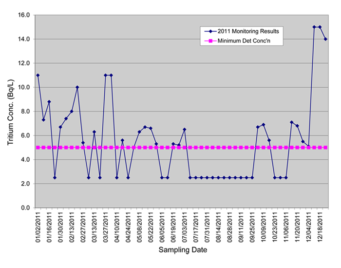 Line Graph: Oshawa water treatment plant sampling results