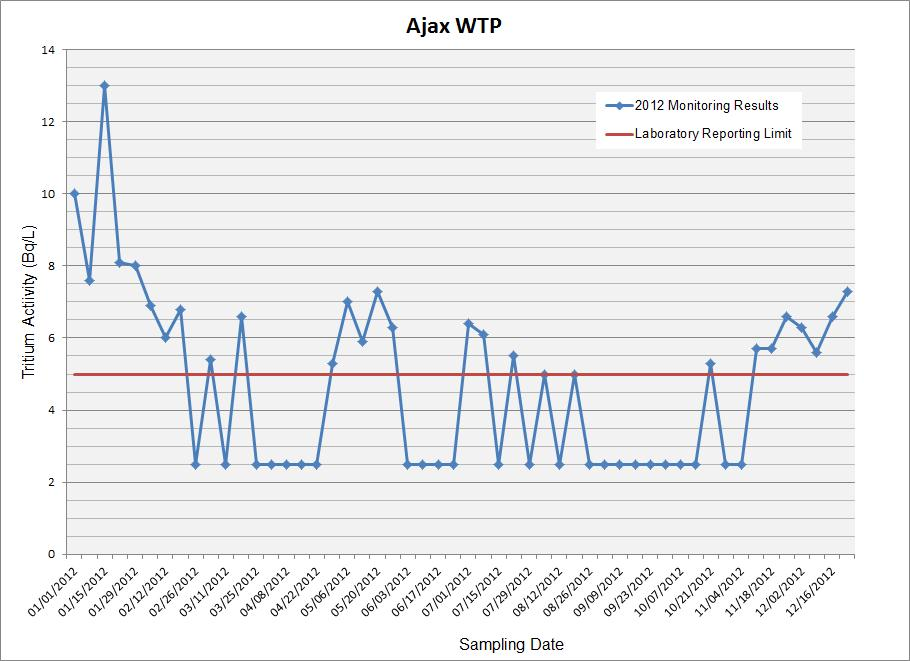 Line Graph: Ajax Water Treatment Plant Sampling 