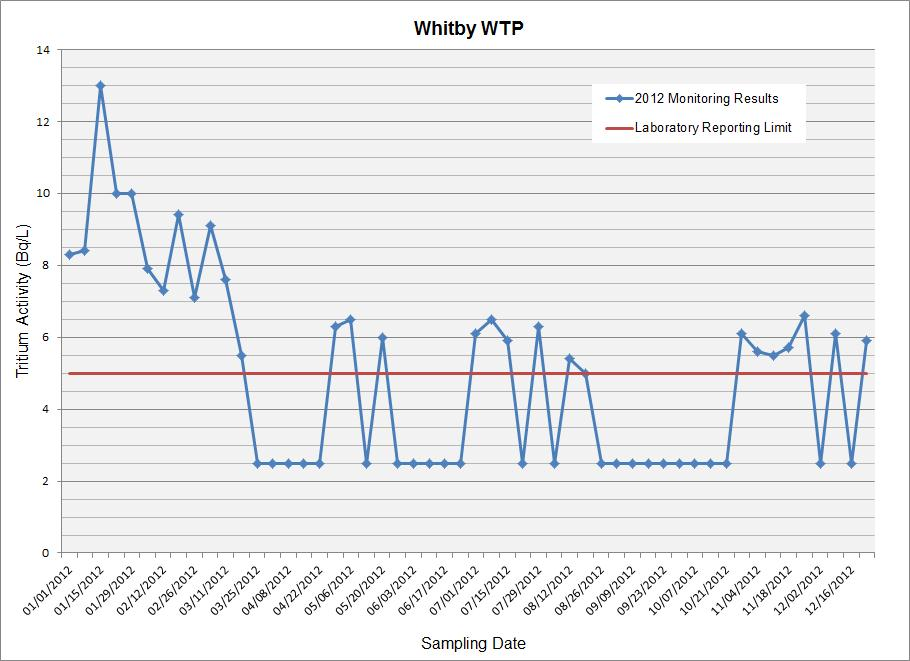 Line Graph: Whitby Water Treatment Plant Sampling Results