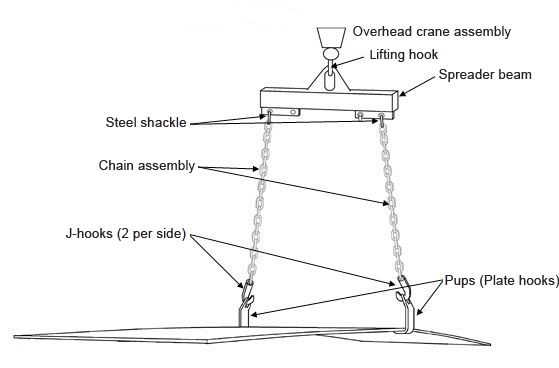 The illustration shows an unsafe lifting arrangement for a 1 inch steel plate. It shows a pair of pup hooks, each attached with two hooks and two chains secured to a spreader beam, which is hooked to a crane.