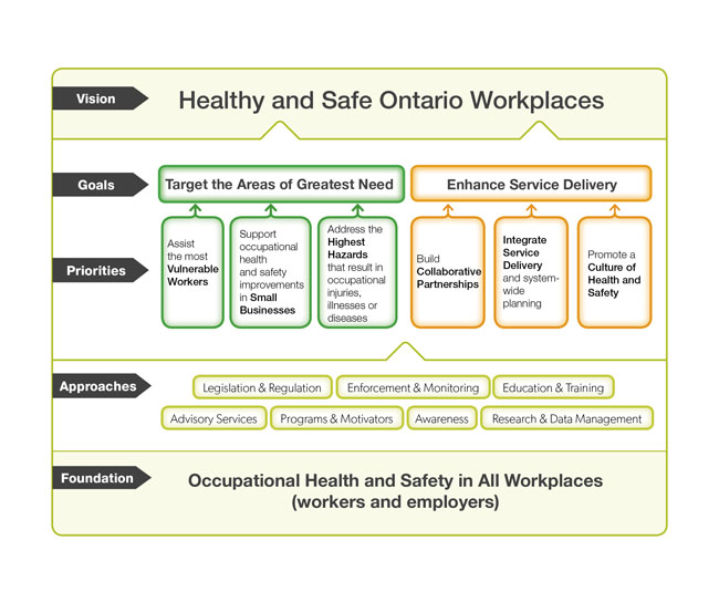 Strategy Framework Healthy And Safe Ontario Workplaces