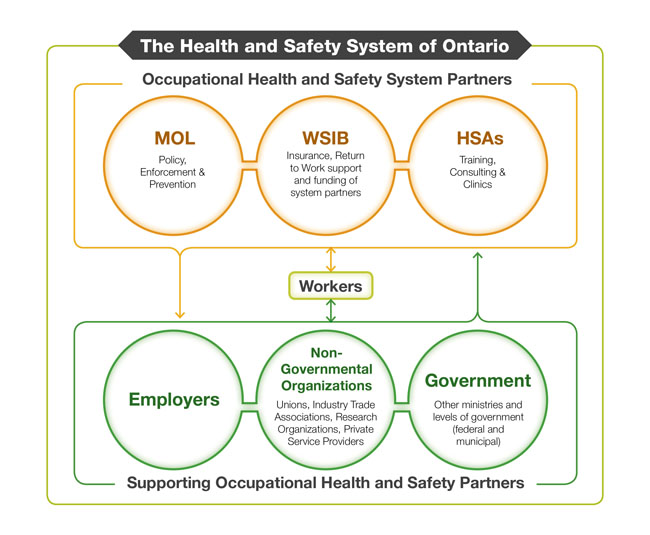 support the health and safety of The division of occupational safety and health (dosh), better known as cal/osha, protects workers from health and safety hazards on the job in almost every workplace.