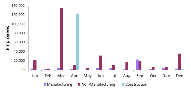 This bar chart shows the number of employees by selected industries (manufacutring, non-manufacutring and construction) with agreements expiring by month.