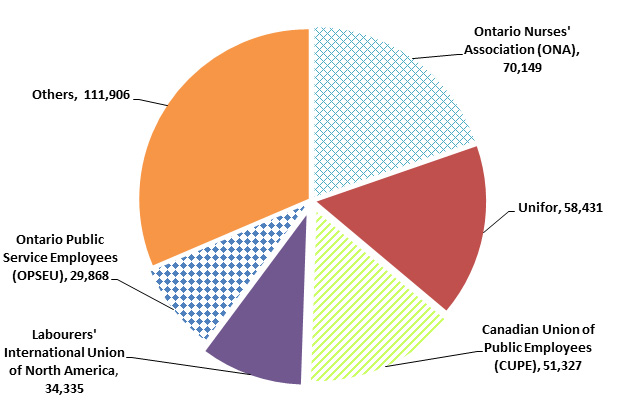 This pie chart shows the number of employees in major unions with agreements expiring.