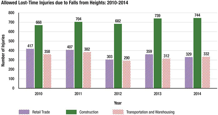Chart: Allowed Lost-Time Injuries due to Falls from Heights (2010-2014)