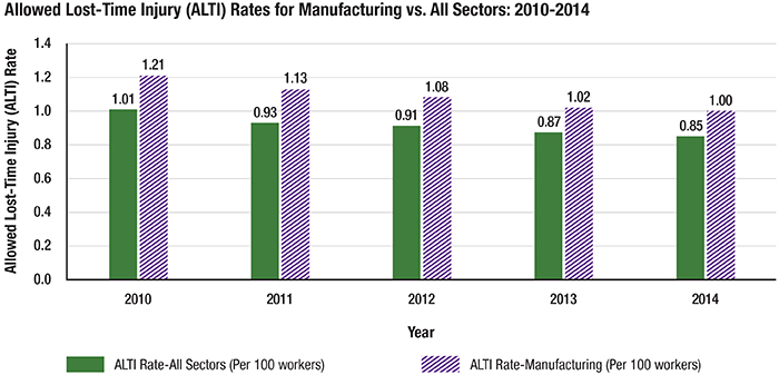 Chart: Allowed Lost-Time Injury Rates for Manufacturing vs. All Sectors (2010-2014)