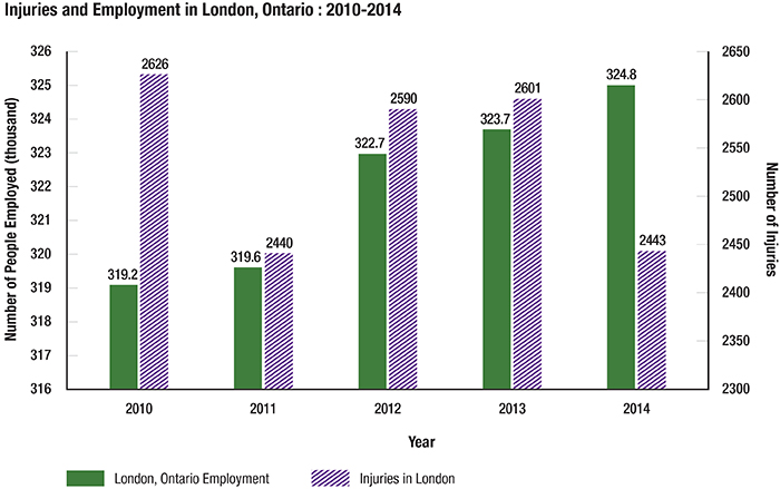 Chart: Injuries and Employment in London, Ontario (2010-2014)
