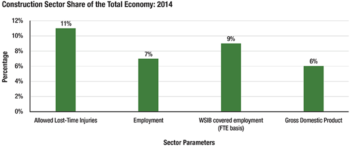 Chart: Construction Sector Share of the Total Economy (2014)