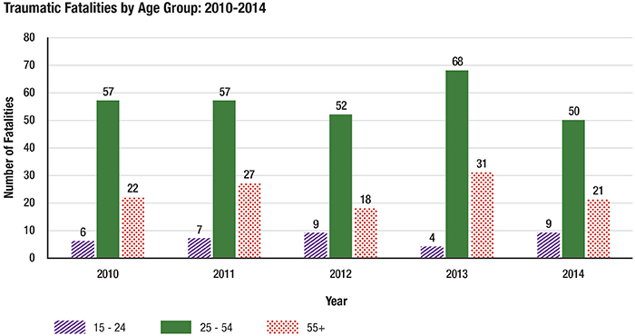 Chart: Traumatic Fatalities in Ontario by Age Group (2010-2014)